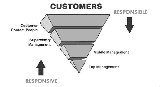 customer pyramids upside down