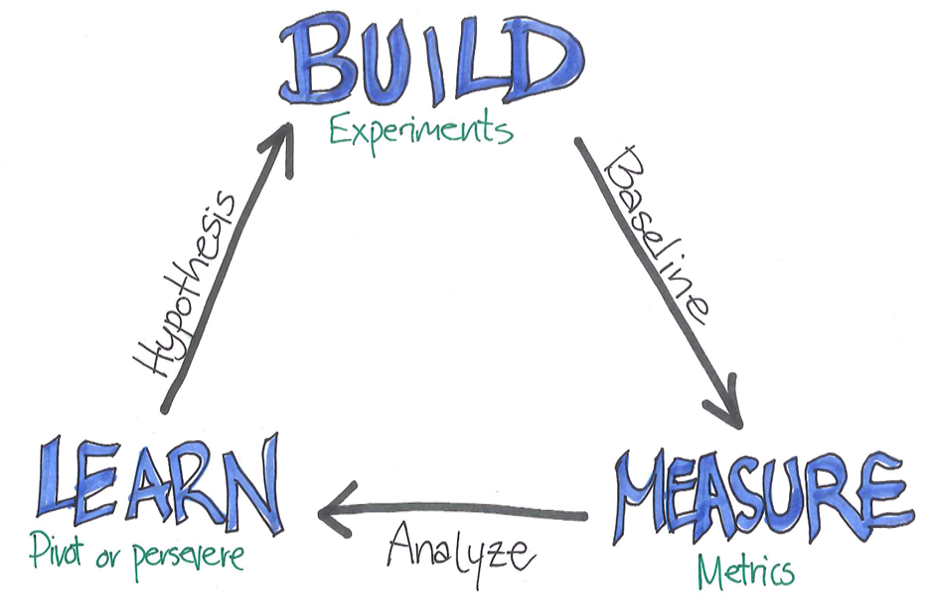 Build Learn and measure