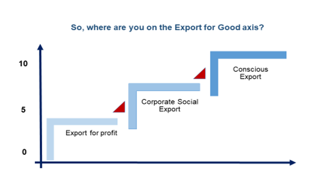 - Where are you on the Export for Good axis 1
